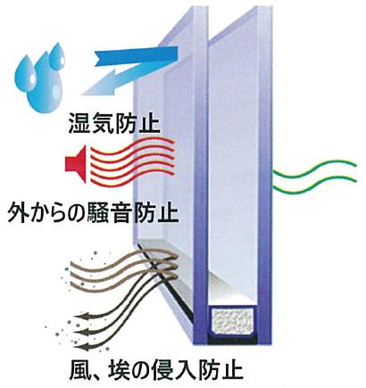 湿気防止、外からの騒音防止、風、埃の進入禁止